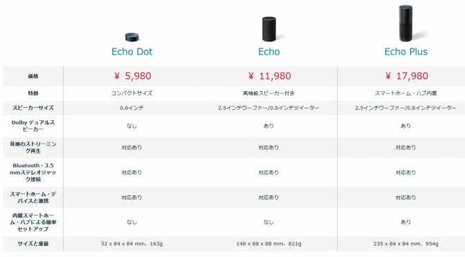 Amazon Echo (Newモデル)予約開始!ただし招待制