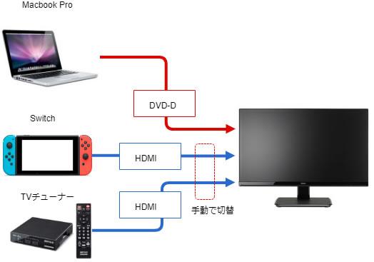 MacBook Pro、Switch、TVチューナー周りをHDMIにまとめる