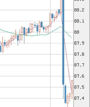 【トラリピ】豪ドル円が指標をうけてアゲアゲ