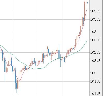 【トラリピ】円安ドル高で、104円台目前。豪ドル円も上がる上がる