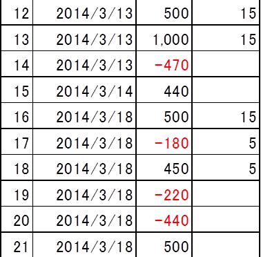 【トラリピ】平成26年3月のトラリピ結果