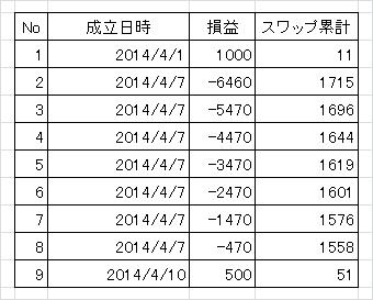 【トラリピ】平成26年4月のトラリピ結果