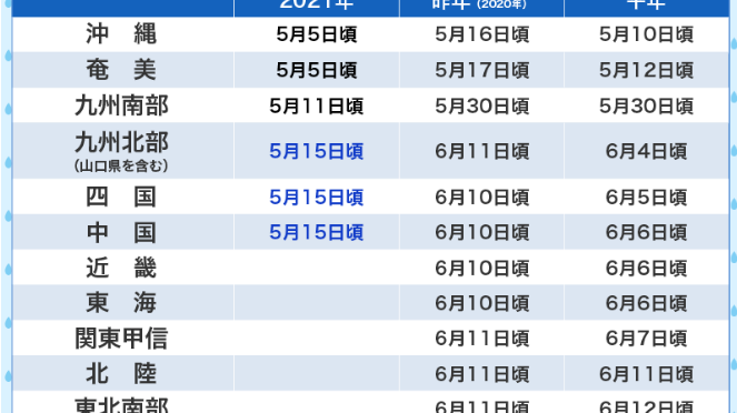 今年は梅雨入りがめっちゃ早くで九州北部は昨日梅雨入り